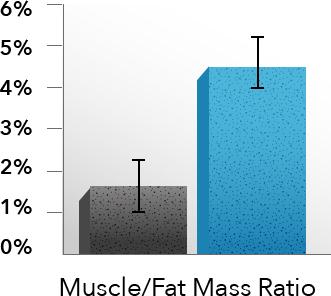Fat Loss Ratio